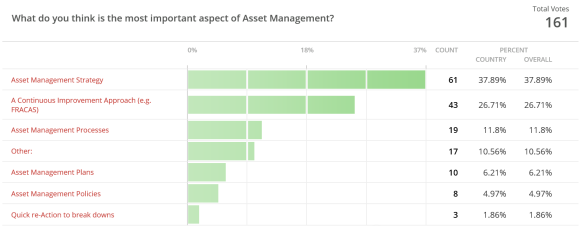 Poll result on the question: What do you think is the most important aspect of Asset Management?